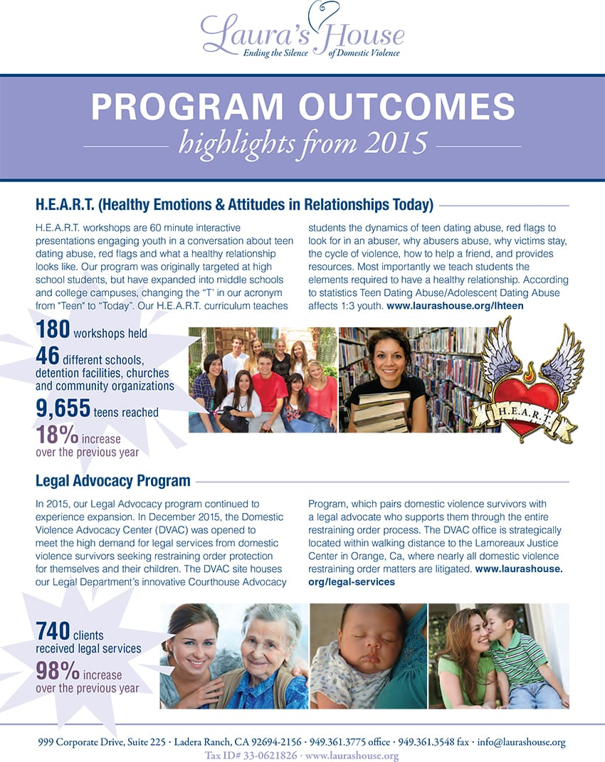 Program Outcomes highlights from 2015